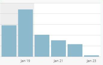 ブログ投稿を休むと、とたんにアクセス激減、シビアーなネットの世界。
